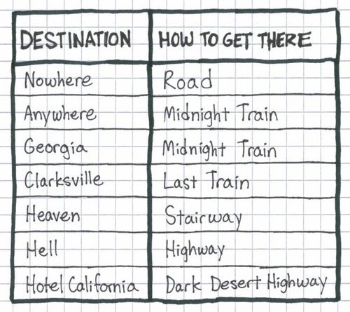 Musical-directions