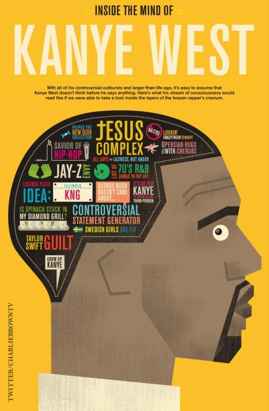 Inside the mind of Kanye West